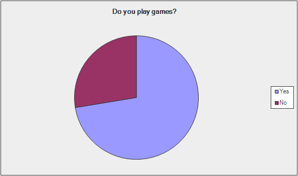 Gamification Survey - Question 10