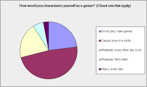 Gamification Survey - Question 11
