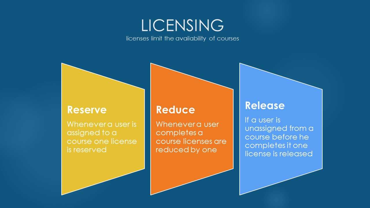 Liceinsing Handling_marketplace