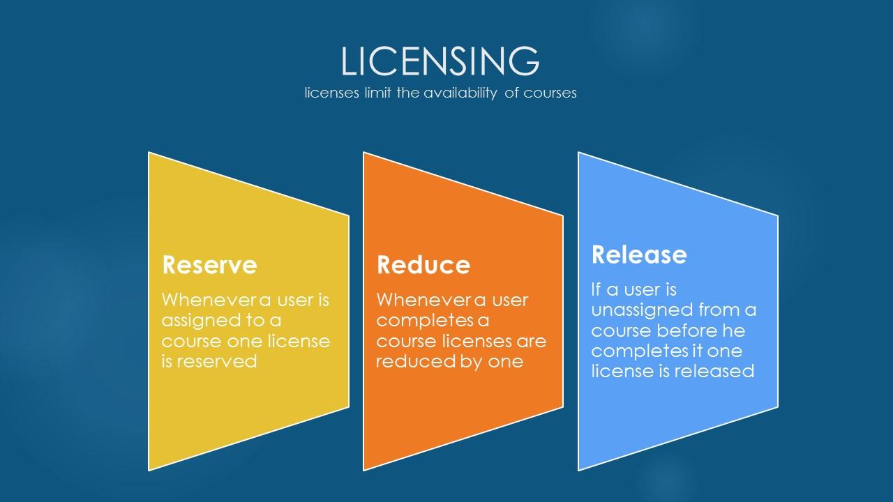 Liceinsing Handling_marketplace