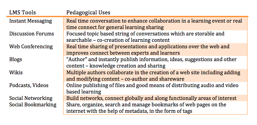 pedagogical uses of lms