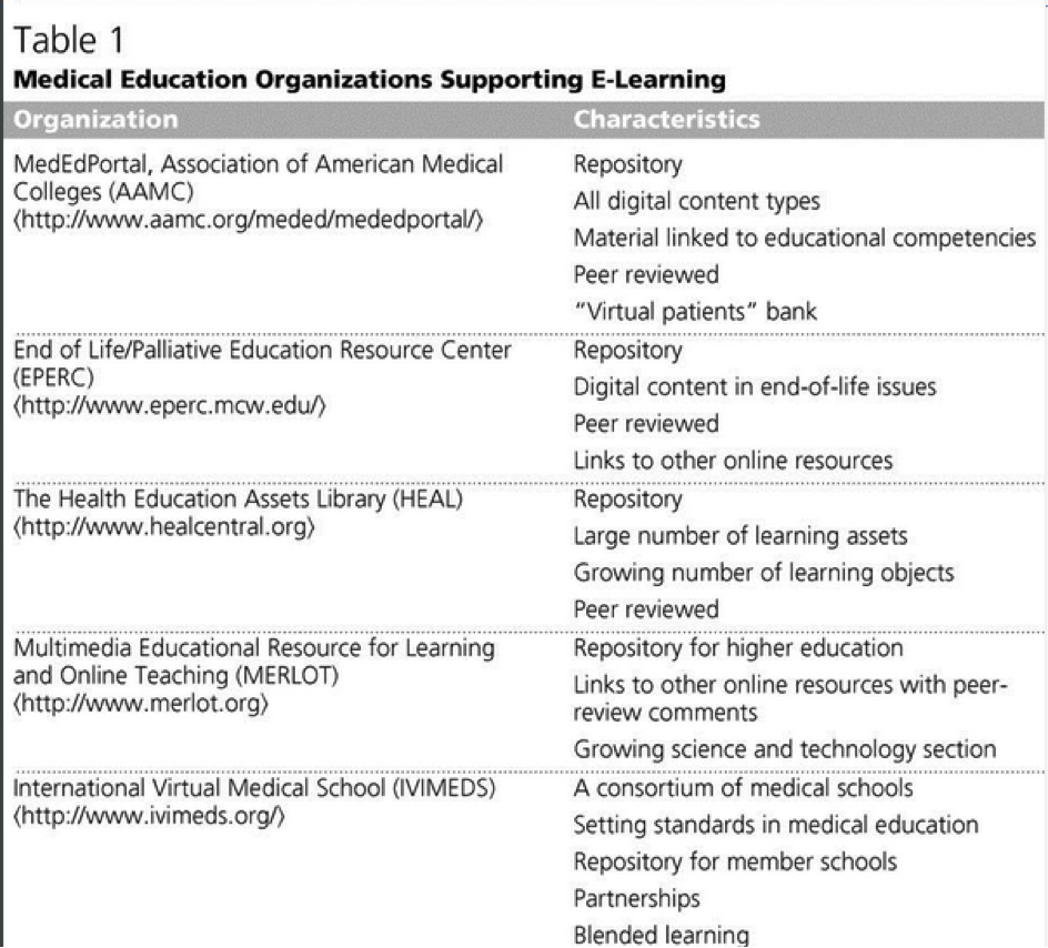 medical education supporting elearning