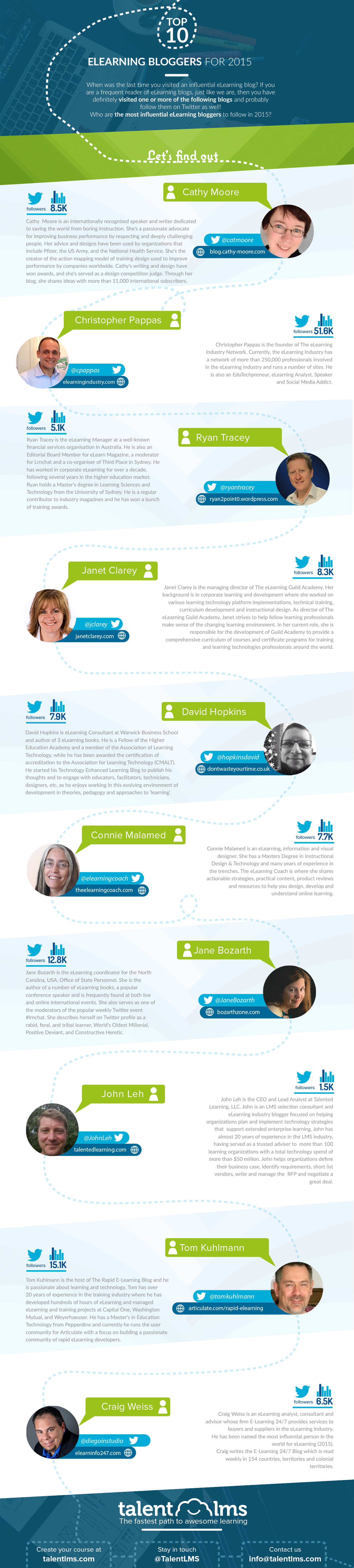 top-10-elearning-influencers-infographic