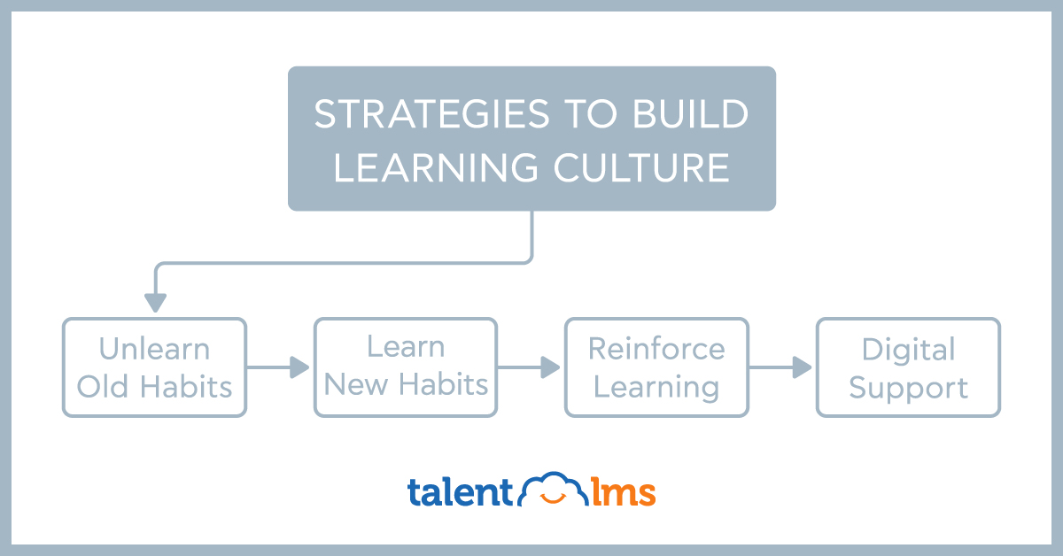 How To Create A Learning Culture And Help Your Organization Grow - TalentLMS Blog