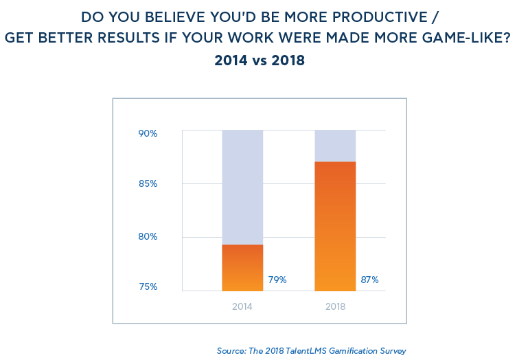 Do you believe you'd be more productive / get better results if your work were made more game-like? - 2018 TalentLMS' Gamification Survey
