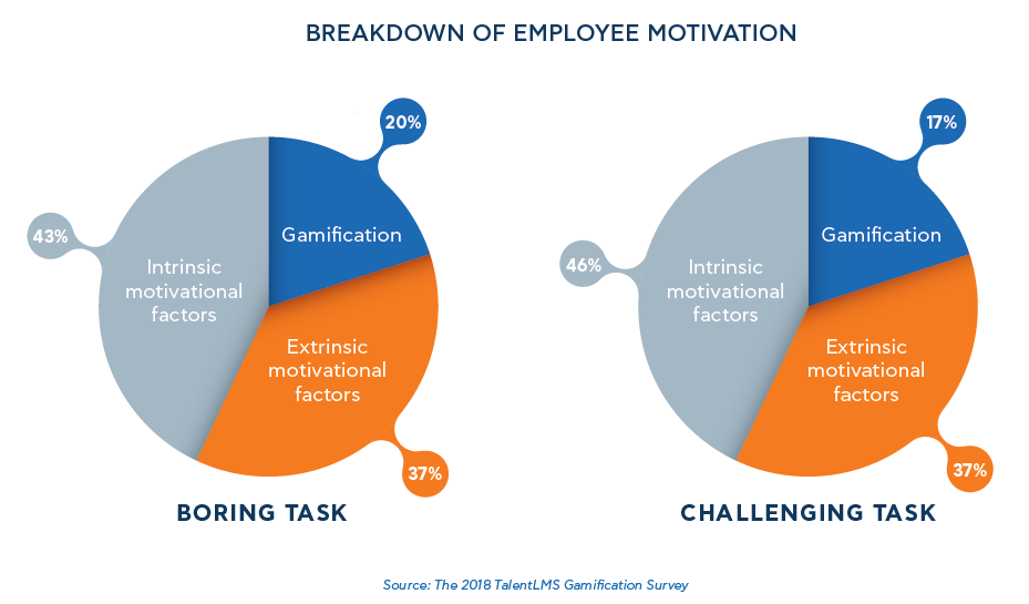 Breakdown of Employee Motivation - TalentLMS' Gamification Survey 2018