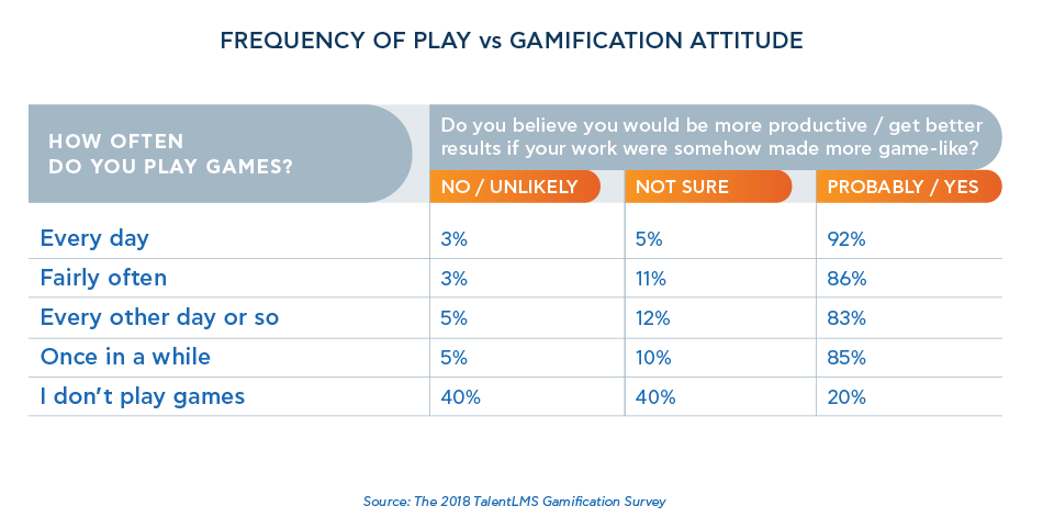 Frequency of play VS Gamification attitude - 2018 TalentLMS' Gamification Survey