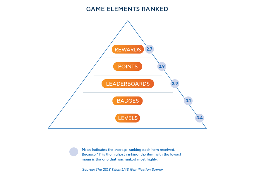 Game elements ranked - 2018 TalentLMS' Gamification Survey