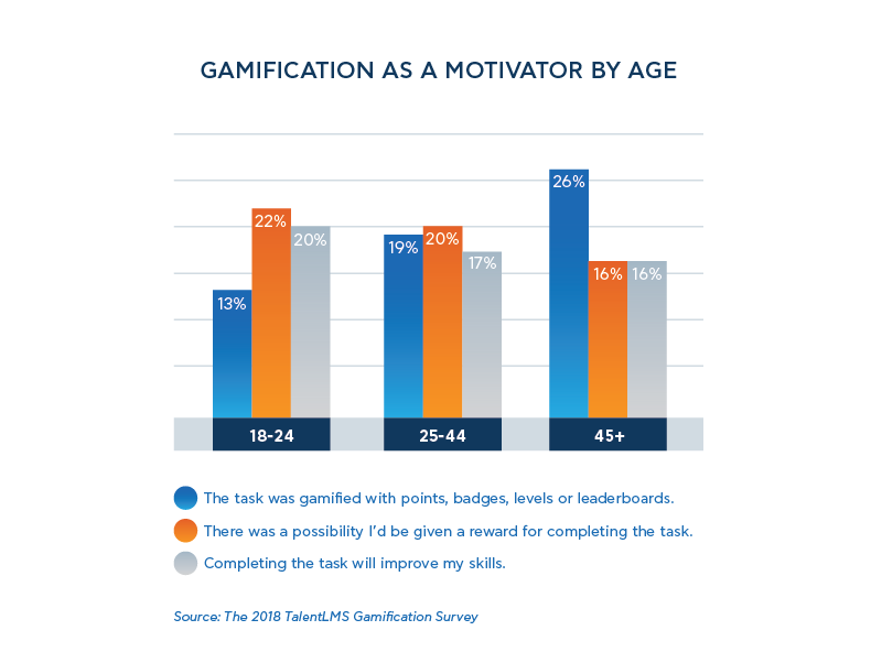 Gamification as a motivator by age - TalentLMS' Gamification Survey 2018
