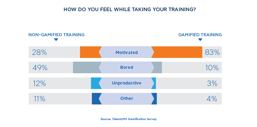 Gamified vs non-gamified training - TalentLMS