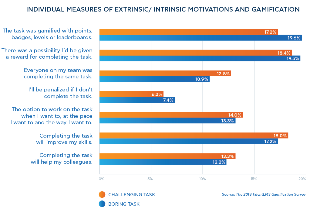 Individual measures of extrinsic/ intrinsic motivations and gamification - 2018 TalentLMS' Gamification Survey