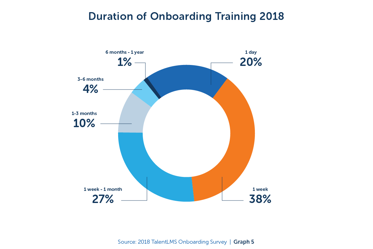 Duration of onboarding training - 2018 TalentLMS Onboarding Survey