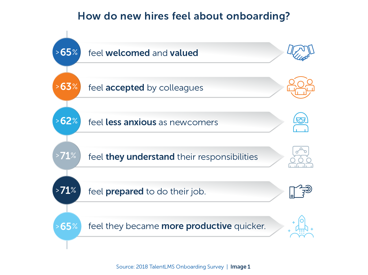 How do new hires feel about onboarding - 2018 TalentLMS Onboarding Survey