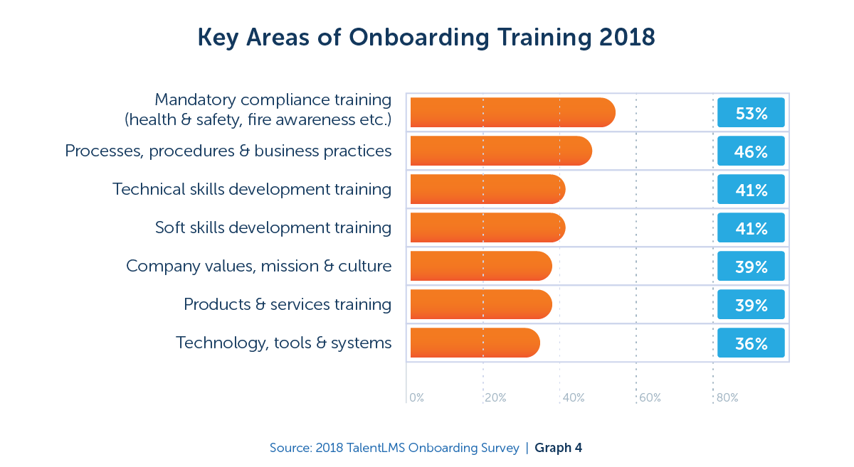 Key areas of onboarding training in 2018 - TalentLMS Blog