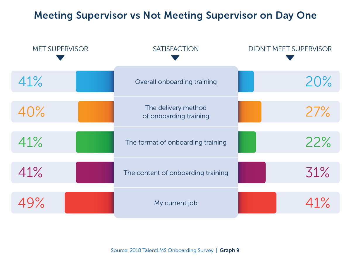 Meeting or not meeting supervisor on day one - 2018 TalentLMS Onboarding Survey