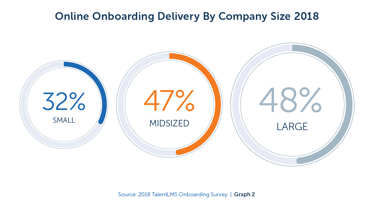 Online Onboarding Delivery by Company Size 2018 - TalentLMS Blog
