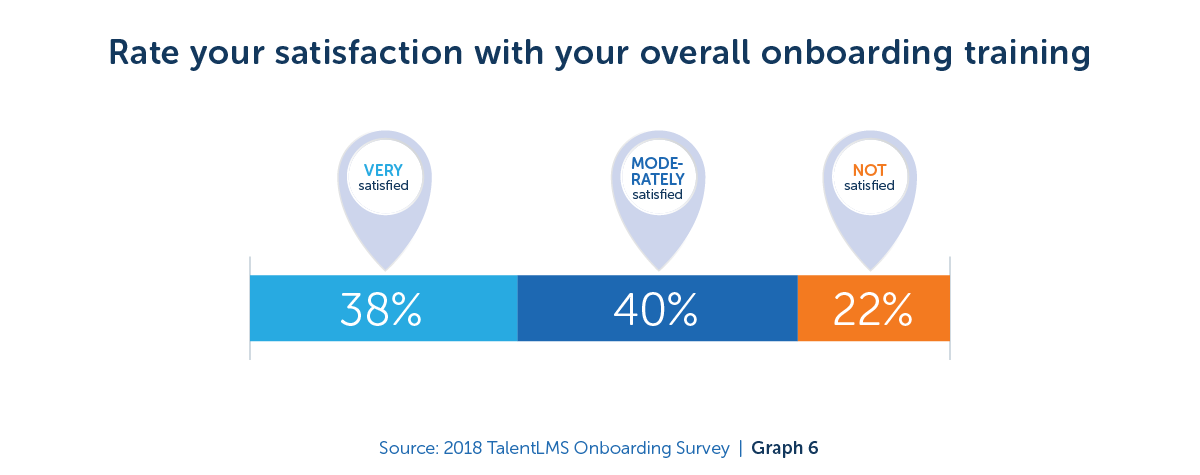 Rate your satisfaction with your overall onboarding training - 2018 TalentLMS Onboarding Survey
