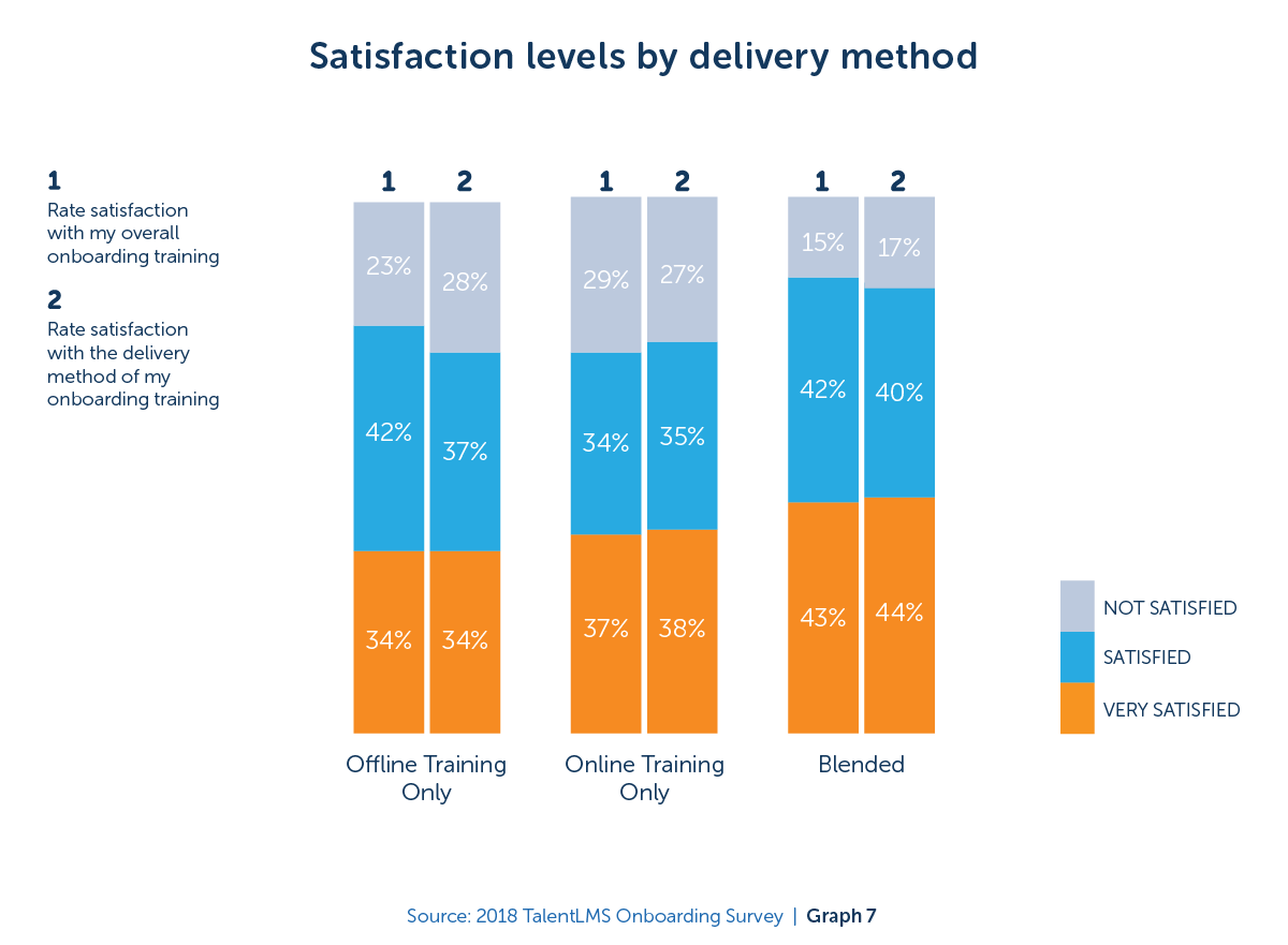 Satisfaction levels by delivery method - 2018 TalentLMS Onboarding Survey