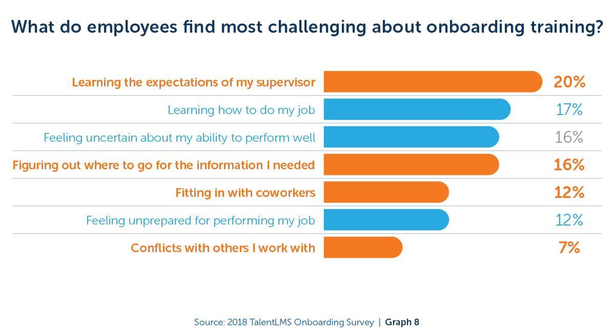 What do employees find most challenging about onboarding training? - 2018 TalentLMS Onboarding Survey