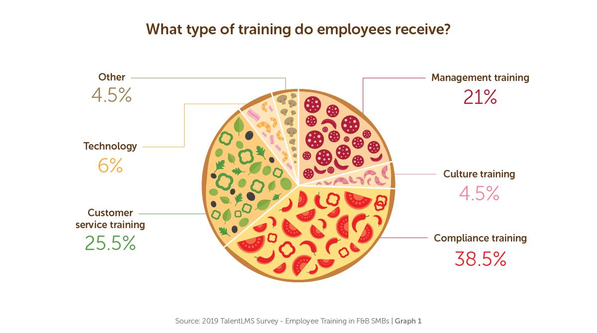 What type of training do employees receive? - TalentLMS