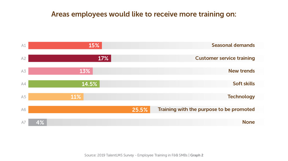 Areas employees would like to receive more training on - TalentLMS