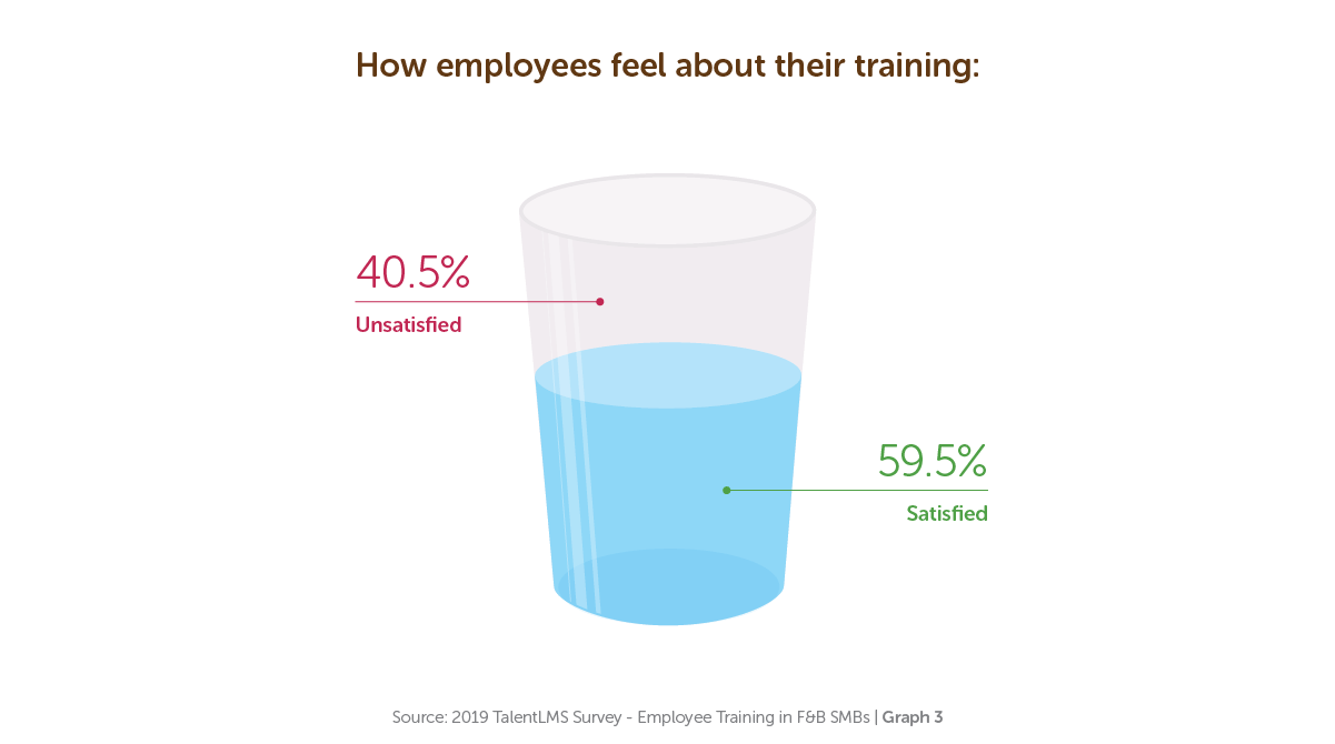 How employees feel about their training - TalentLMS