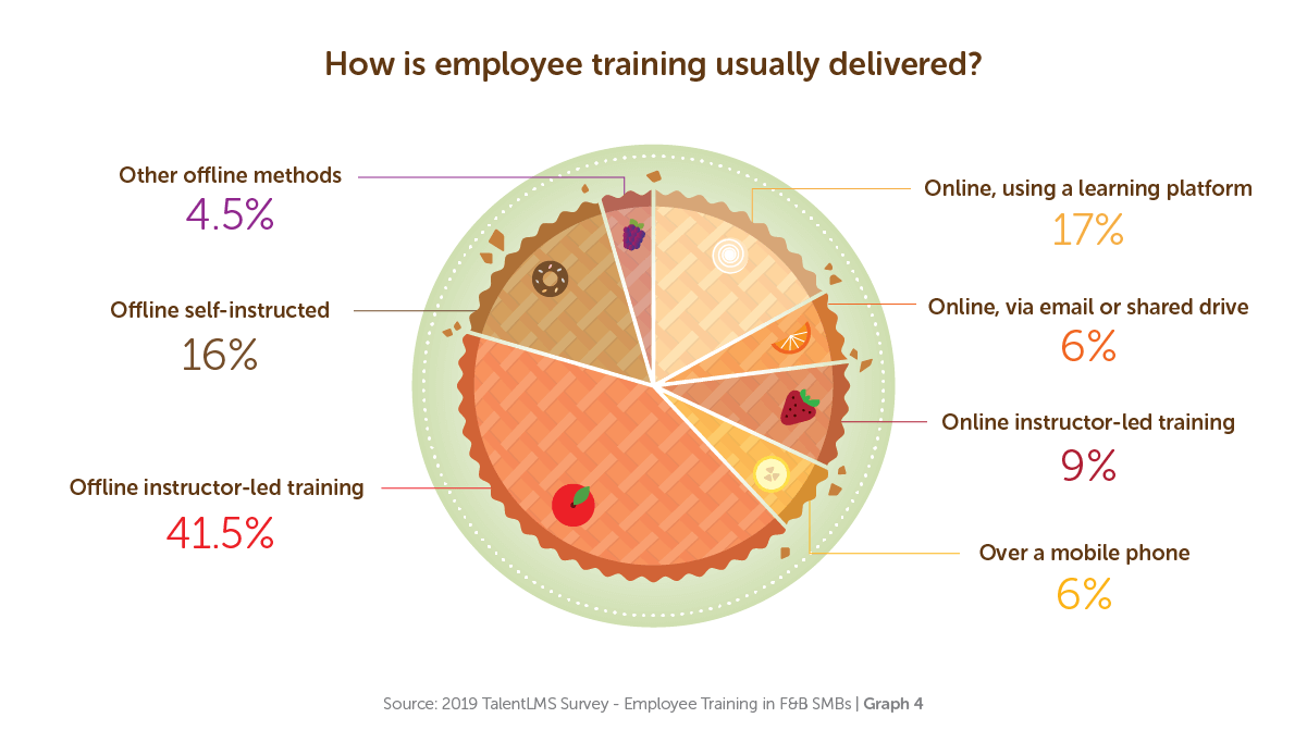 How is employee training usually delivered? - TalentLMS