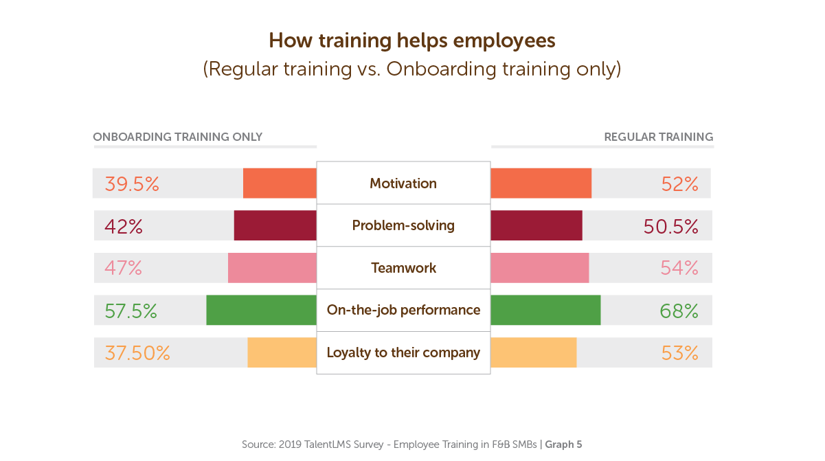 How training helps employees - TalentLMS