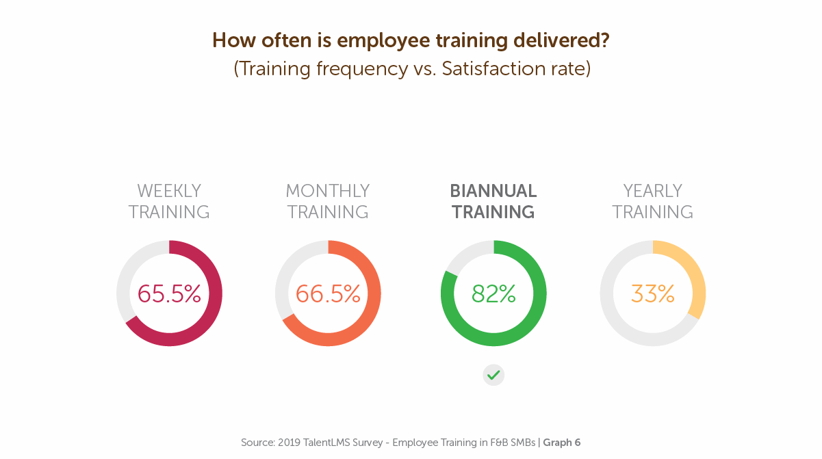 How often is employee training delivered? - TalentLMS