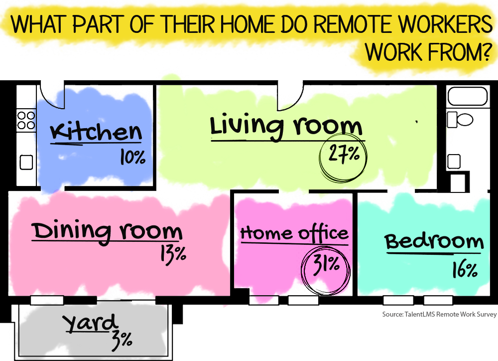 TalentLMS Remote Work Statistics: What part of your house do you work from?