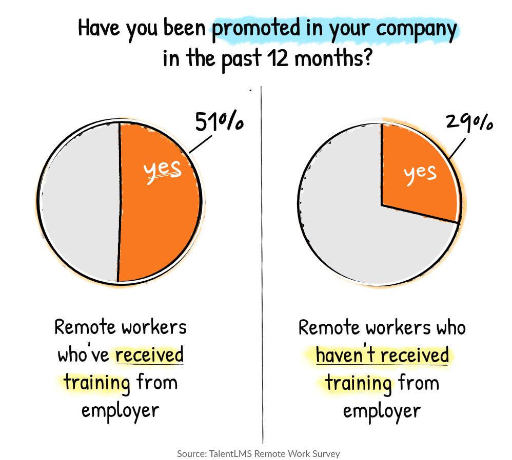 Remote work statistics sturvey