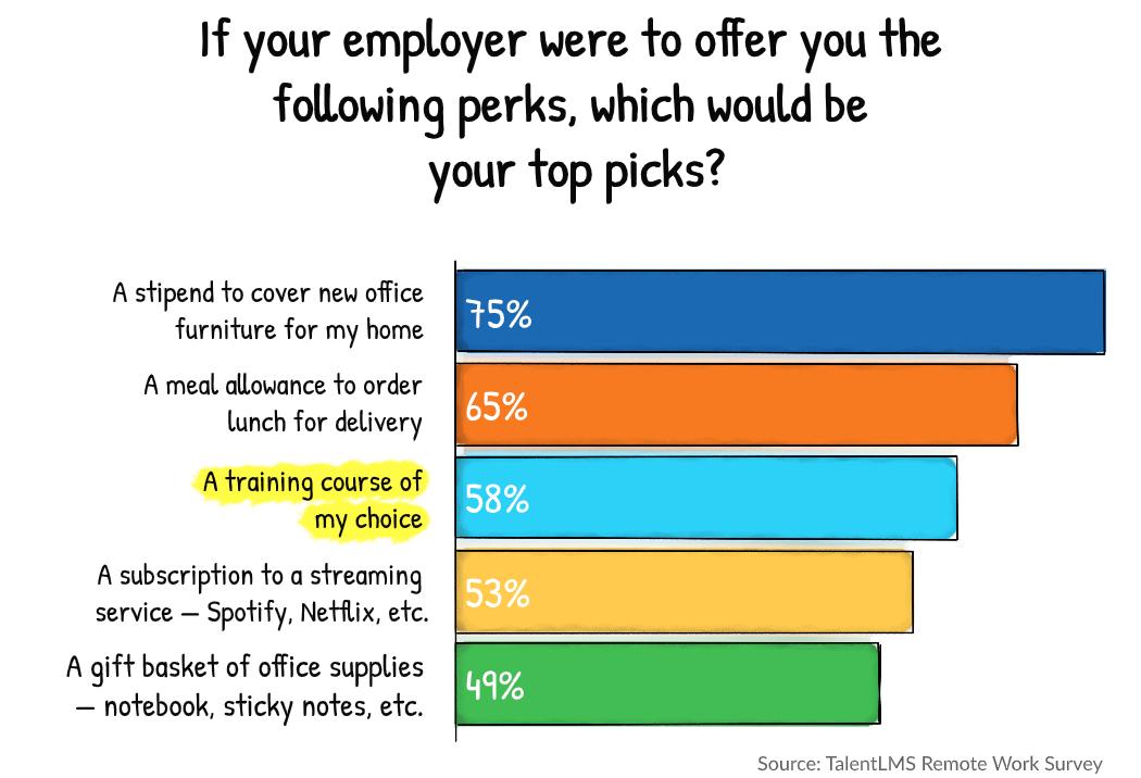 Remote work statistics survey - TalentLMS