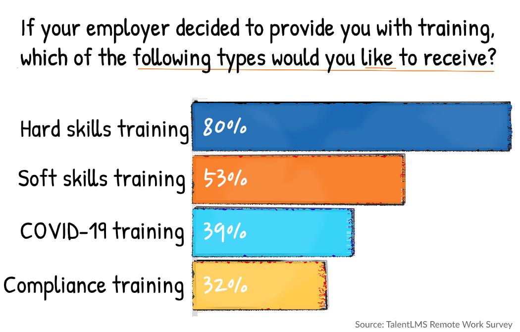 Remote work statistics - Remote training