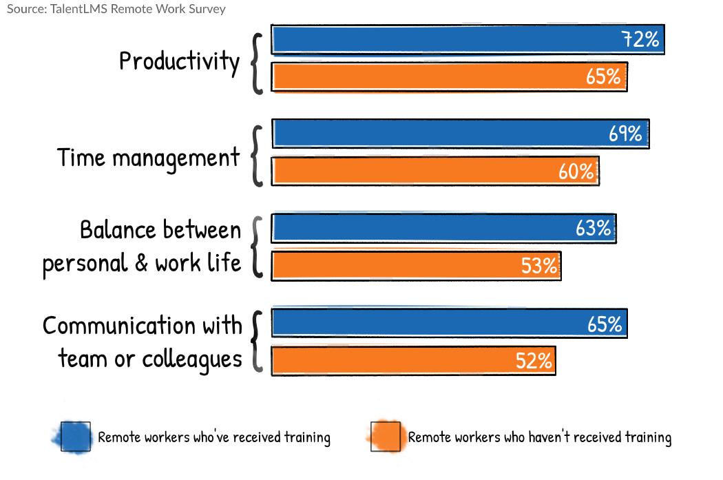 Remote work statistics survey - Remote training
