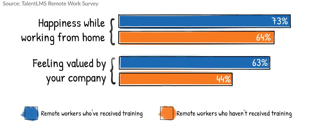 Remote work survey statistics