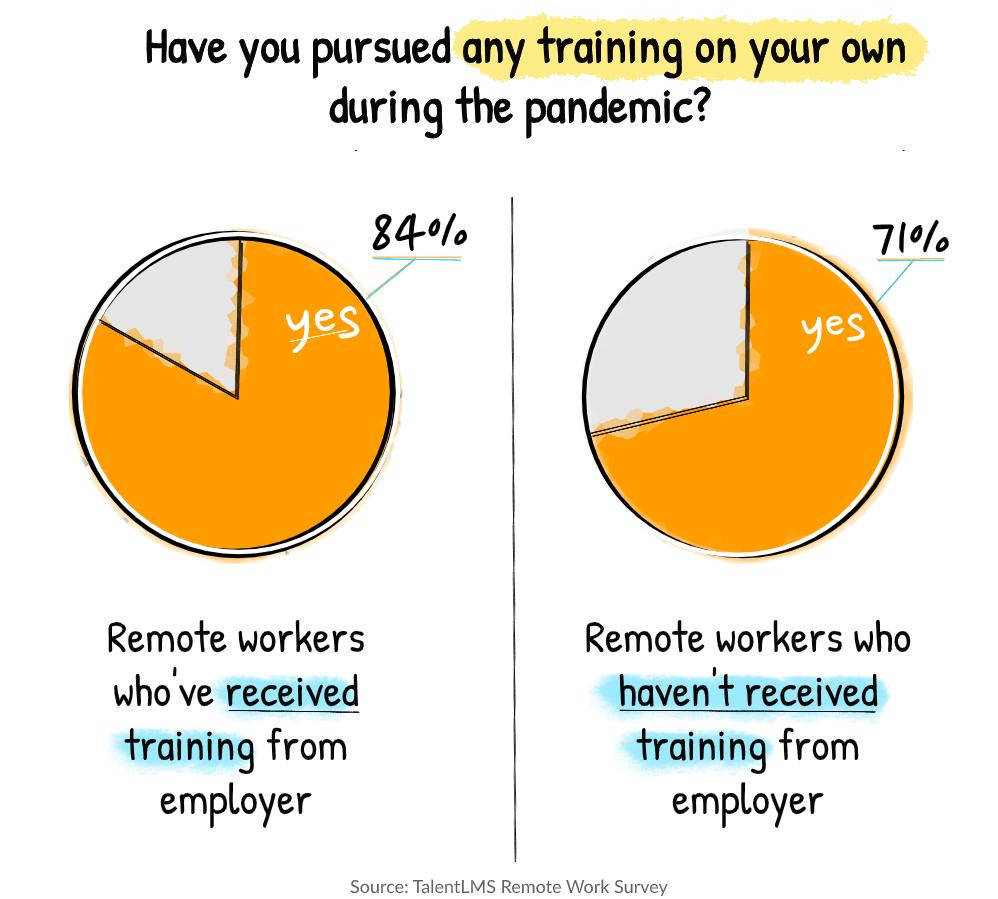 Remote work statistics: Training and COVID-19