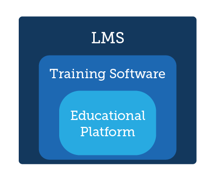 LMS vs Training Software VS Educational platform - TalentLMS blog