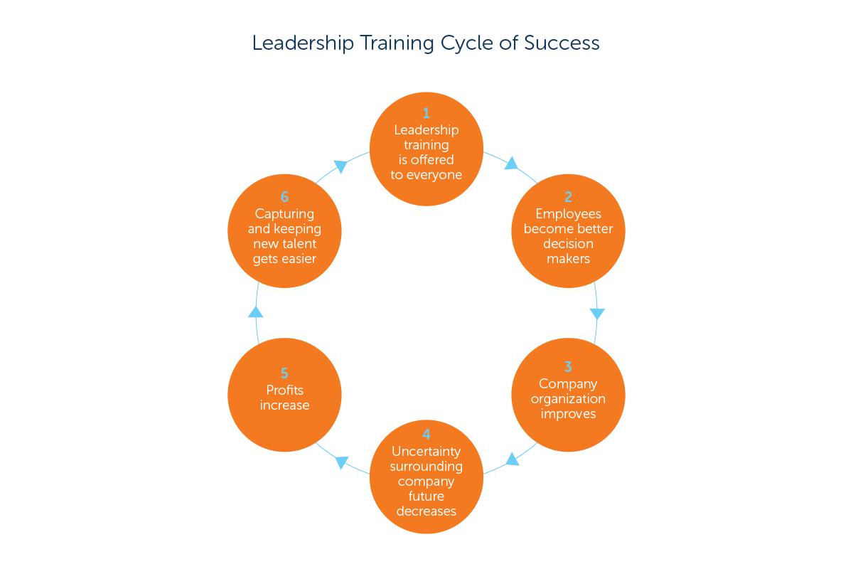 Leadership Training cycle