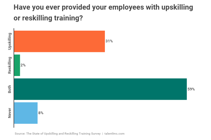 92% of companies have invested in employee upskilling and reskilling