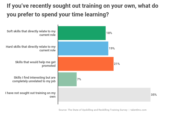 Employees wanted to upskill themselves and acquire skills that would help them get promoted