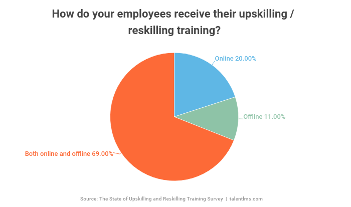 70% of employees receive their reskilling and upskilling training both online and offline.