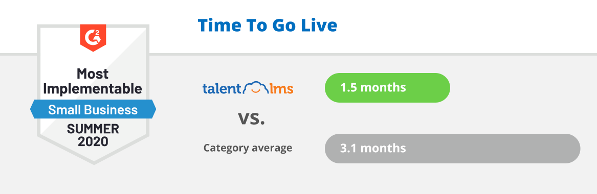 TalentLMS is the tool that trainers love because they can go live faster than ever.