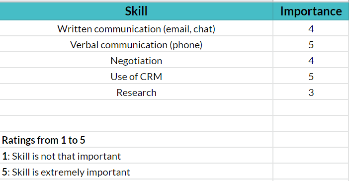 Modelo de análise de lacunas de habilidades |  Lista de habilidades e sua importância