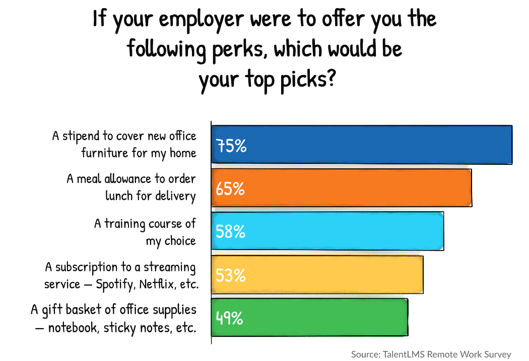 Remote work survey stats: Ideas for welcome kit   TalentLMS