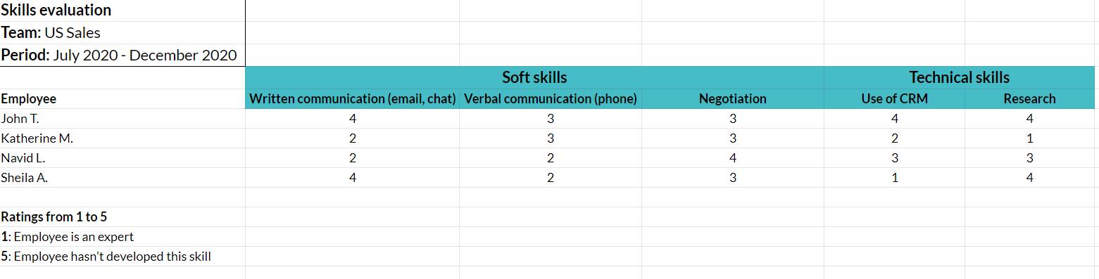 Modelo de análise de lacunas de habilidades |  Avaliação de habilidades