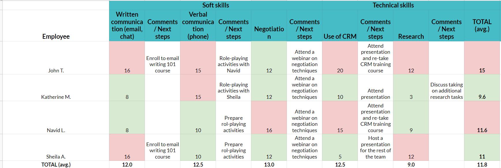 Modelo de análise de lacunas de habilidades |  Análise de lacunas de habilidades individuais