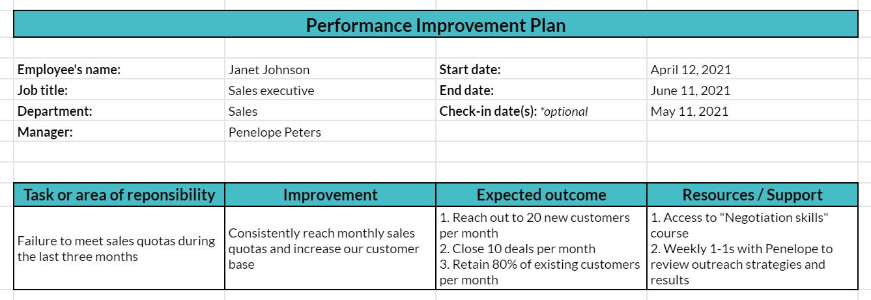 Exemplo de plano de melhoria de desempenho