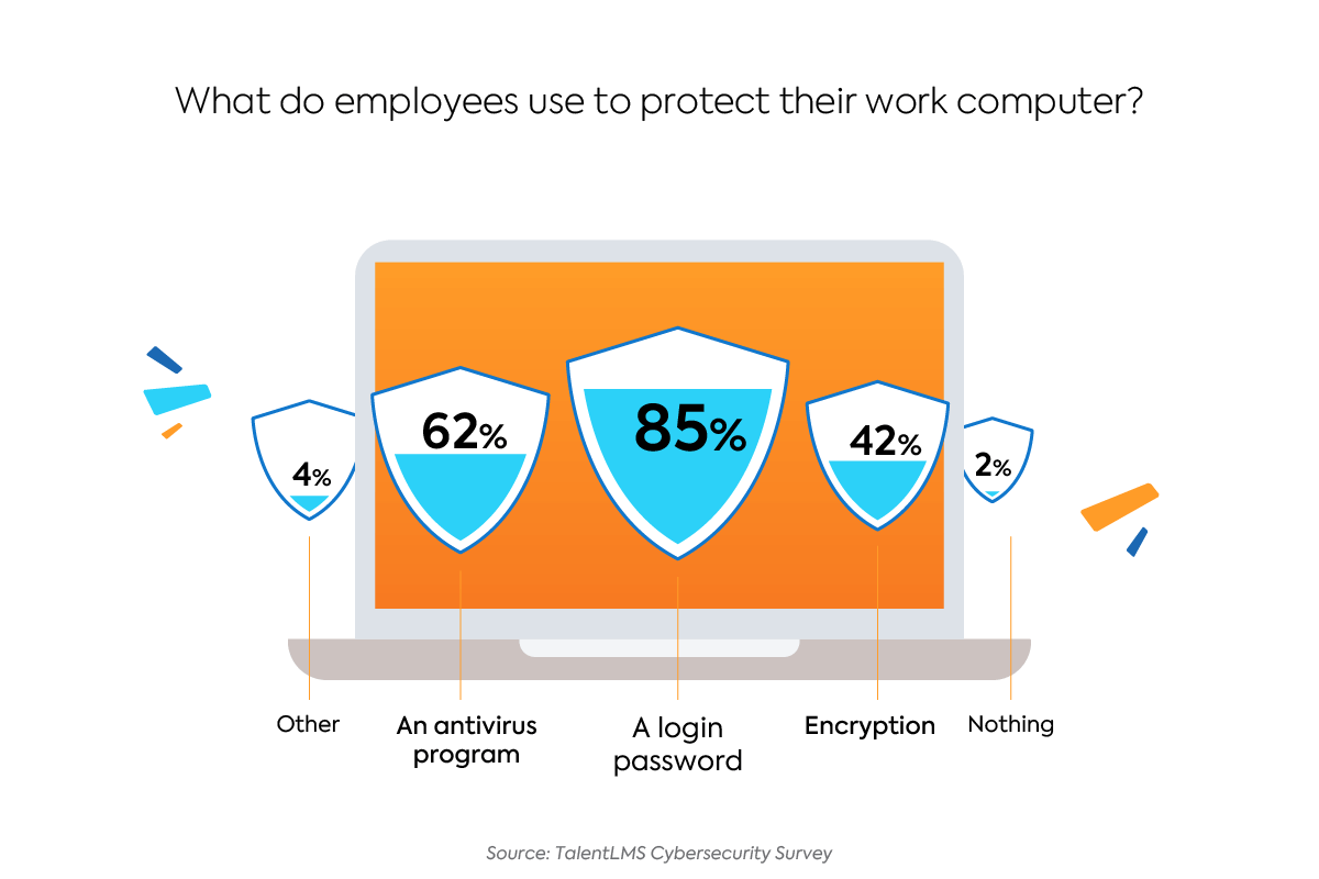 Survey: The State of Cybersecurity Employee Training