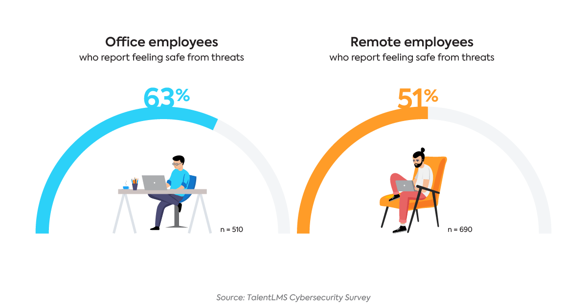 Survey: How safe do office and remote employees feel from cybersecurity threats?