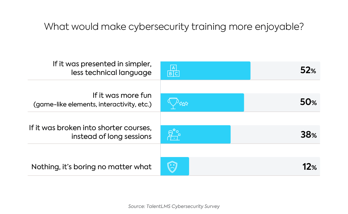 Survey: The State of Cybersecurity Training - What do employees want?